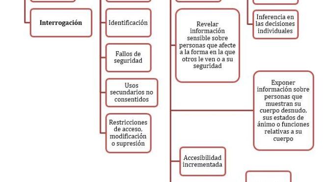 Tu Plan Director de Seguridad es esencial para abordar el RGPD | INCIBE